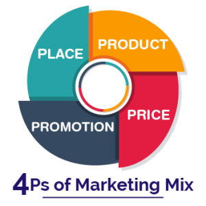 four p's of marketing methods