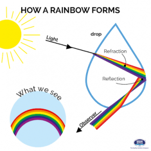 how are rainbows formed
